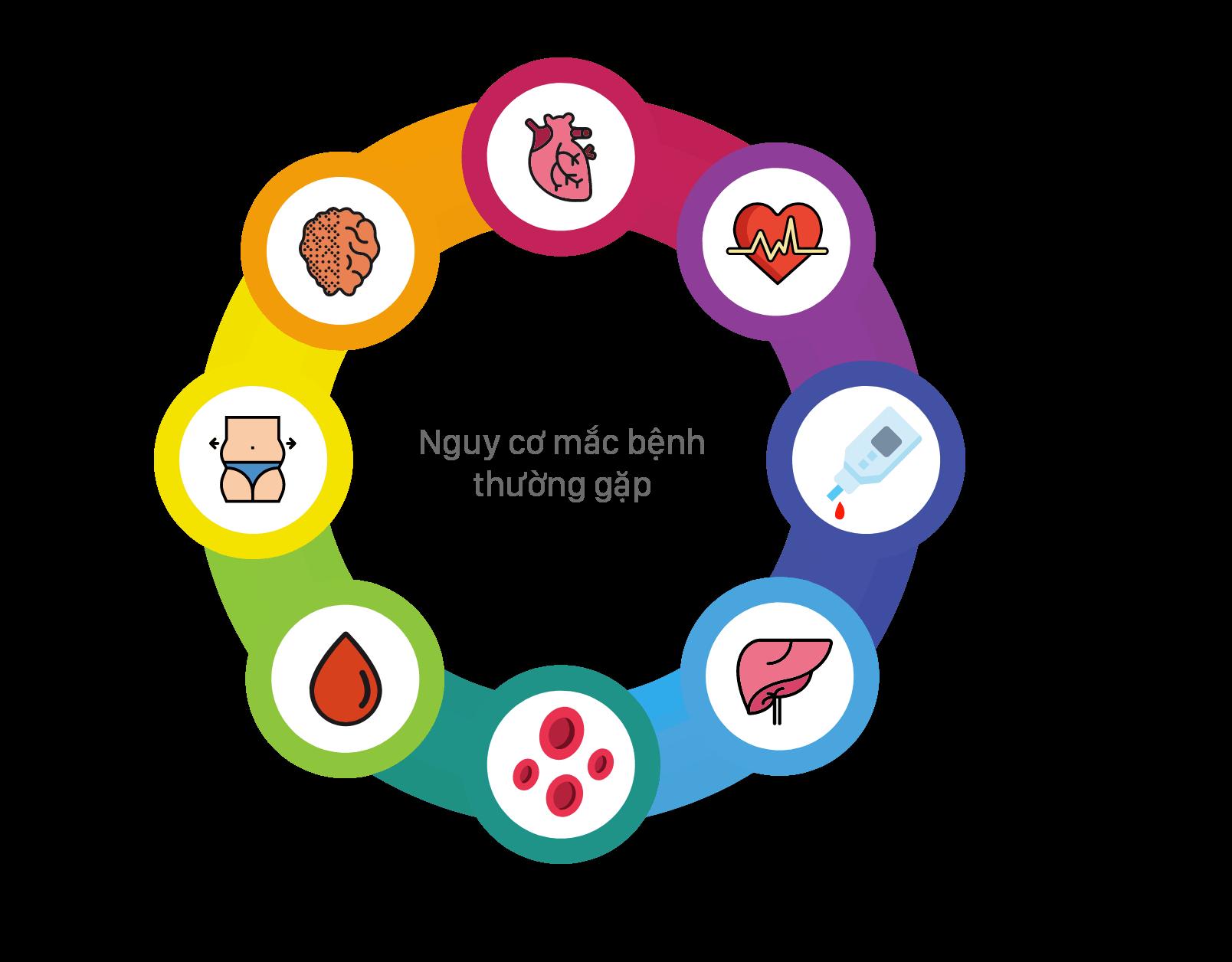 Hiểu Nguy Cơ Rủi Ro Của Bạn Đối Với 8 Bệnh Lý Thường Gặp