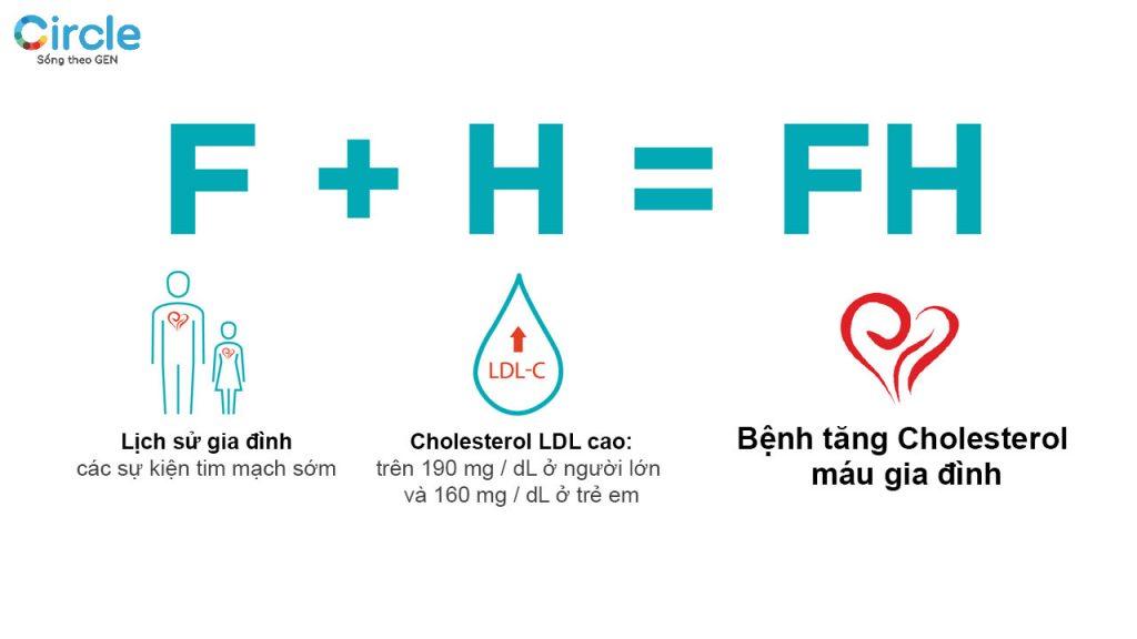 Giải mã Gen để biết cholesterol của bạn tăng trong trường hợp nào? Có phải là di truyền